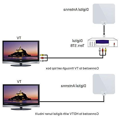 1byone Thin Indoor HDTV Antenna, Miles Feet Extra Long High Performance