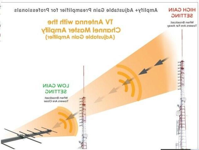 A+ Channel TV Antenna High 3