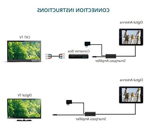 Miles HDTV HD TV UHF Built-in Multi-Directional 6ft Cable HD/4K